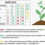 Май 2019: Лунный календарь садовода и огородника