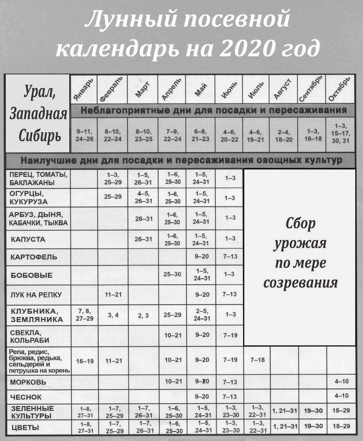 Лунный календарь Урал 2020